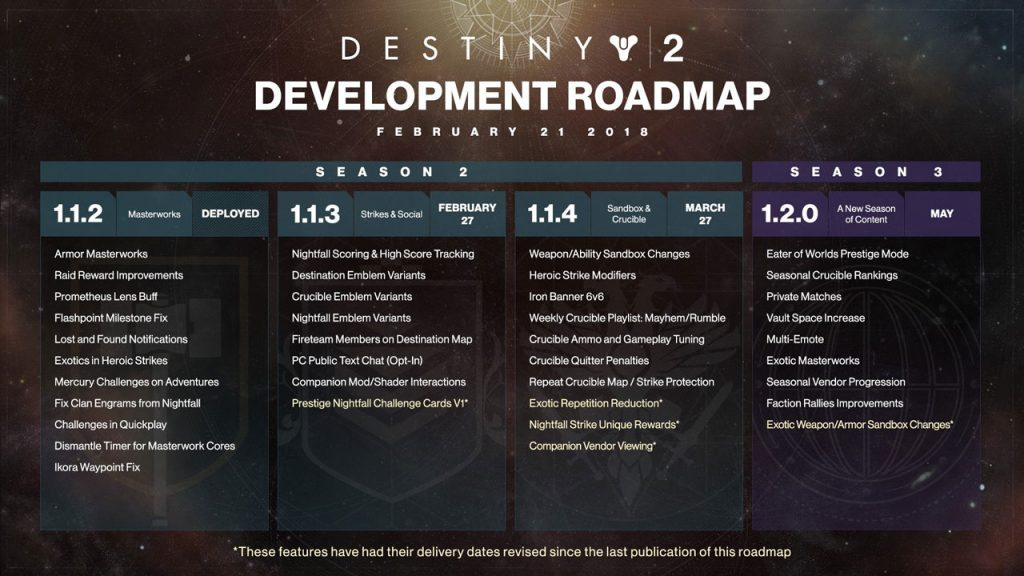 Destiny 2 Updated Roadmap Delays Some Features