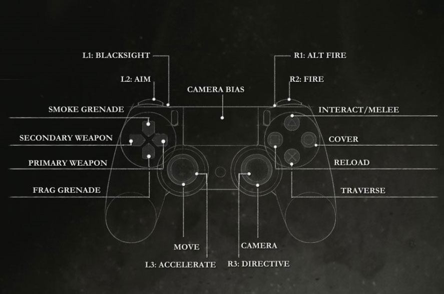 The Order: 1886 List of Controls