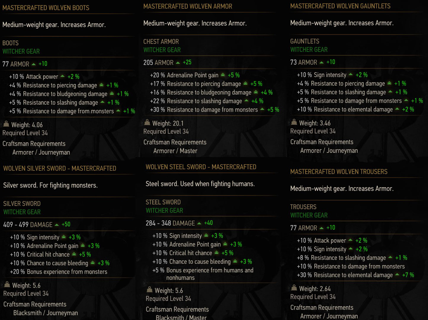 Witcher 3 Mastercrafted Wolf Gear Stats