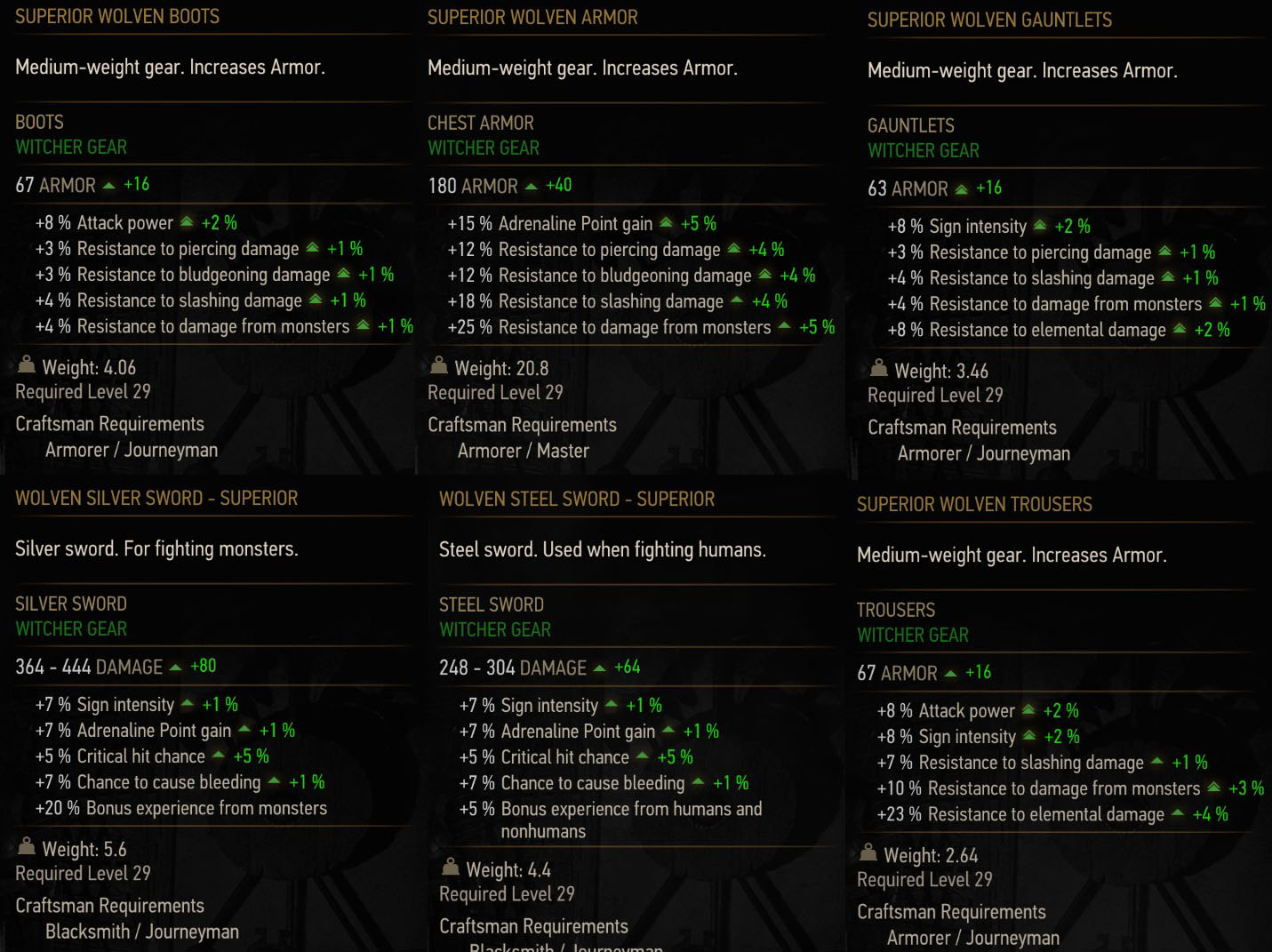 Witcher 3 Superior Wolf Gear Stats