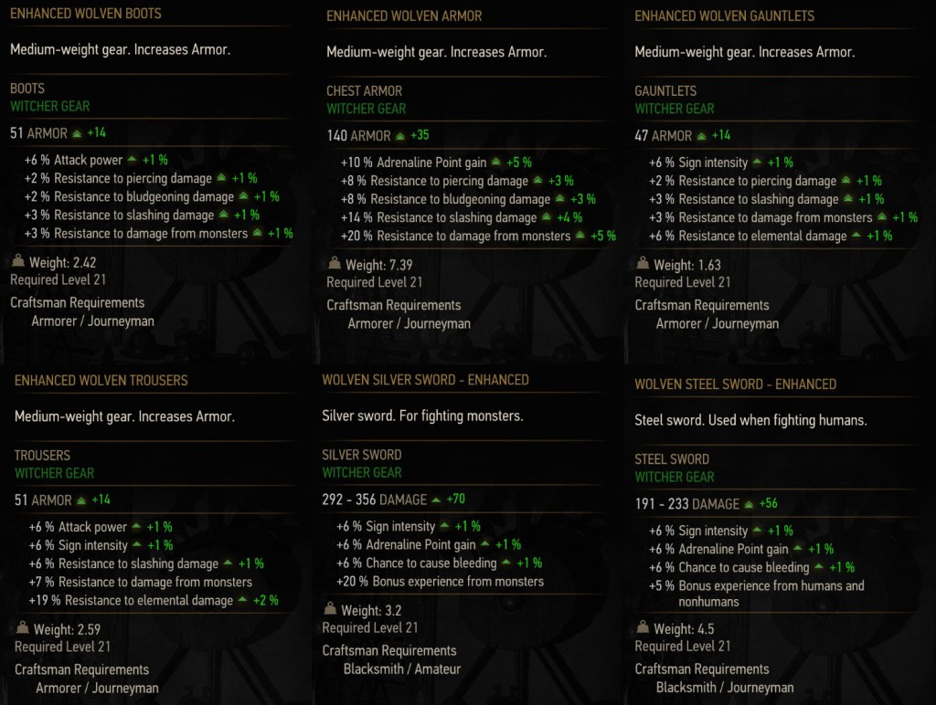 witcher 3 enhanced wolf gear stats