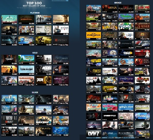 167d847f6f587 Steam Best-Selling Games List of 2016 Revealed