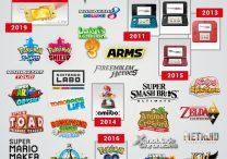 Nintendo 2010s