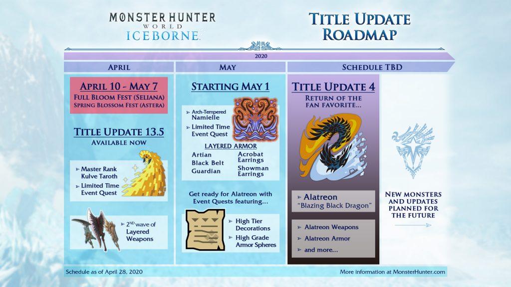 Monster Hunter World Iceborne Alatreon Update Delayed